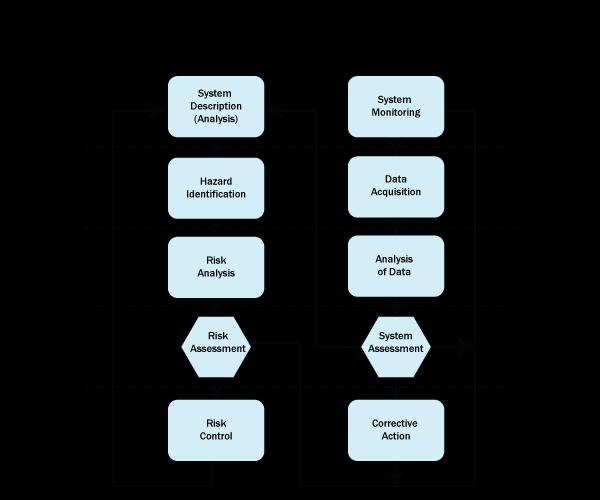 Diagram SRM & SA process