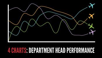 4 Charts for department head safeyt performance