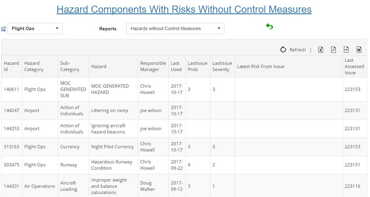 Hazards without control measures table