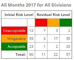 Initial vs recurring risk assessment table
