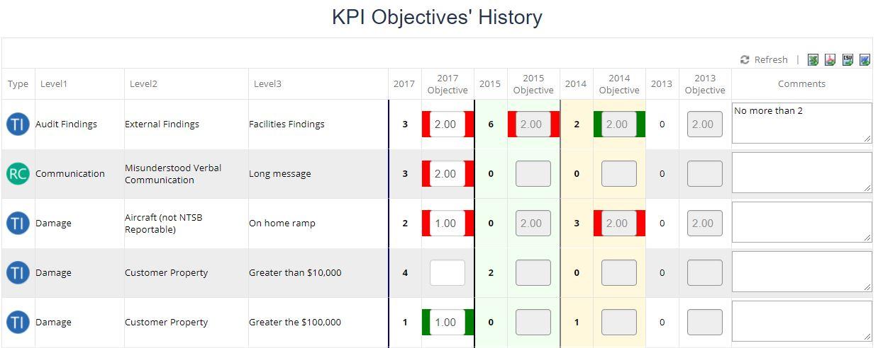 KPI Objectives Performance Table Example