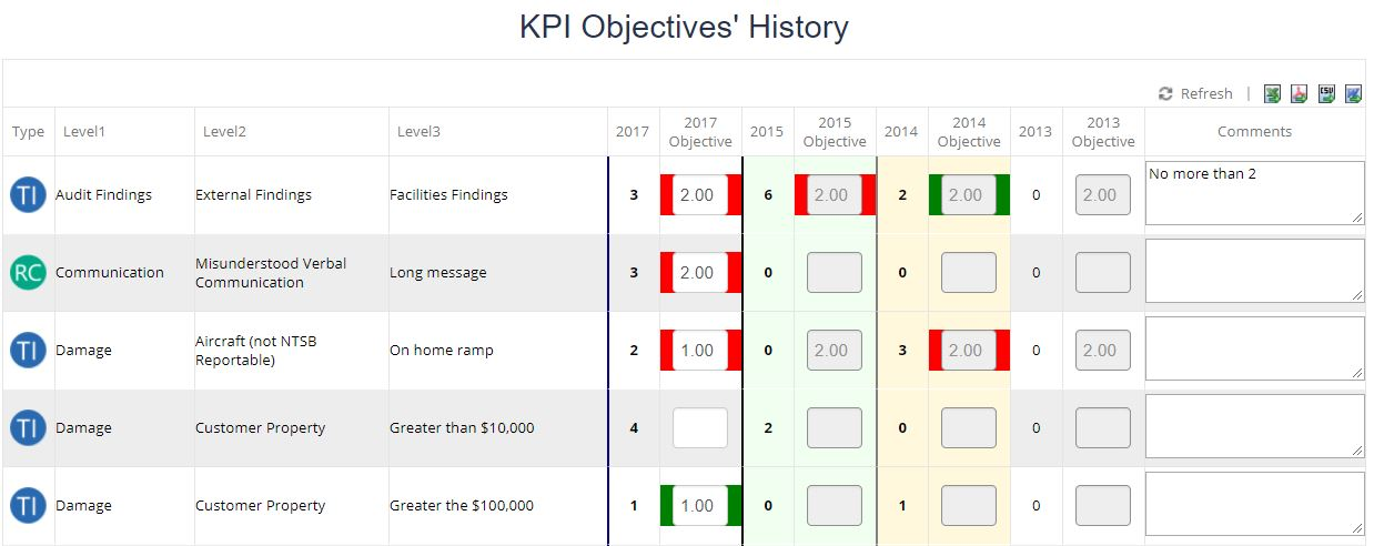 KPI Objectives Performance Table Example