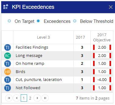 Key performance indicators outside of performance acceptability