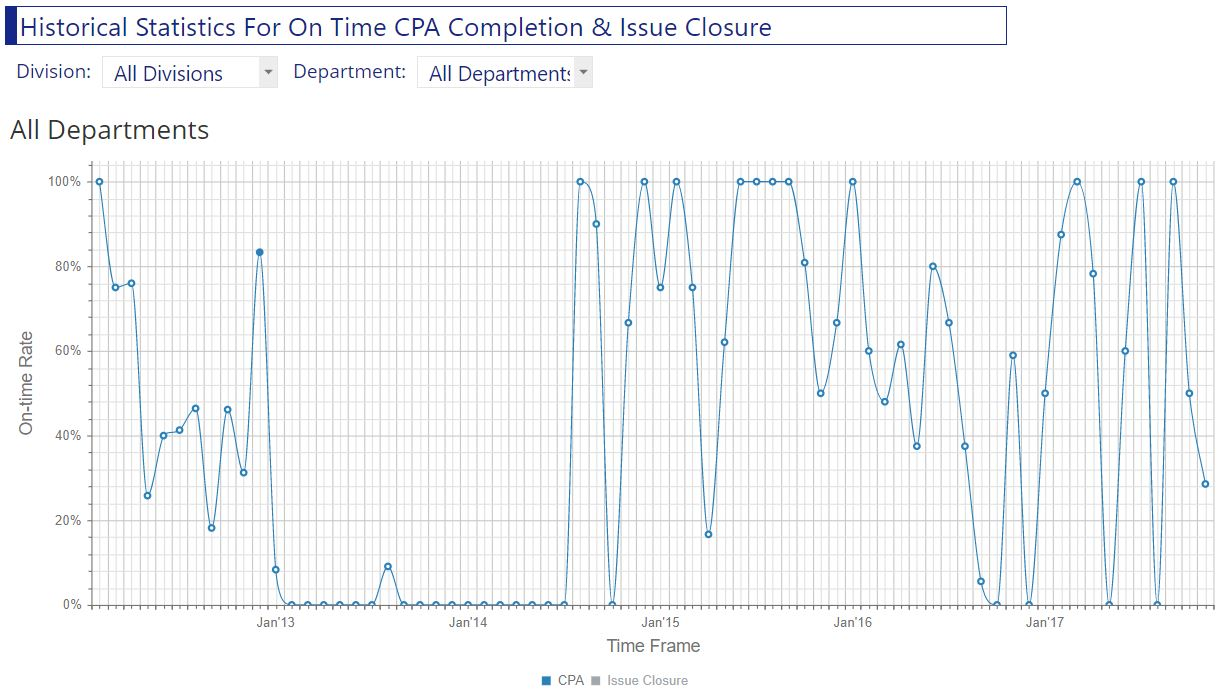 On time CPA closure performance chart