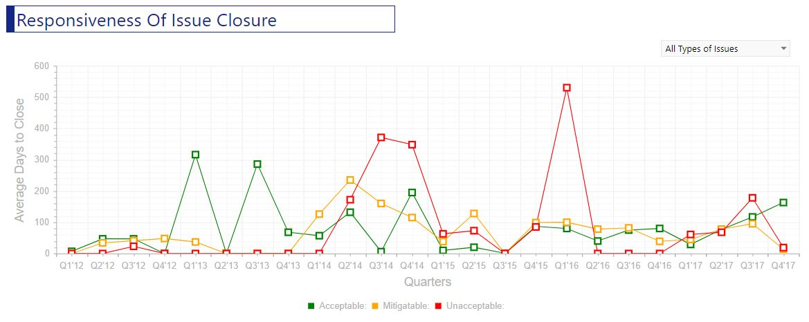 Responsiveness of Issue Closure Chart Example
