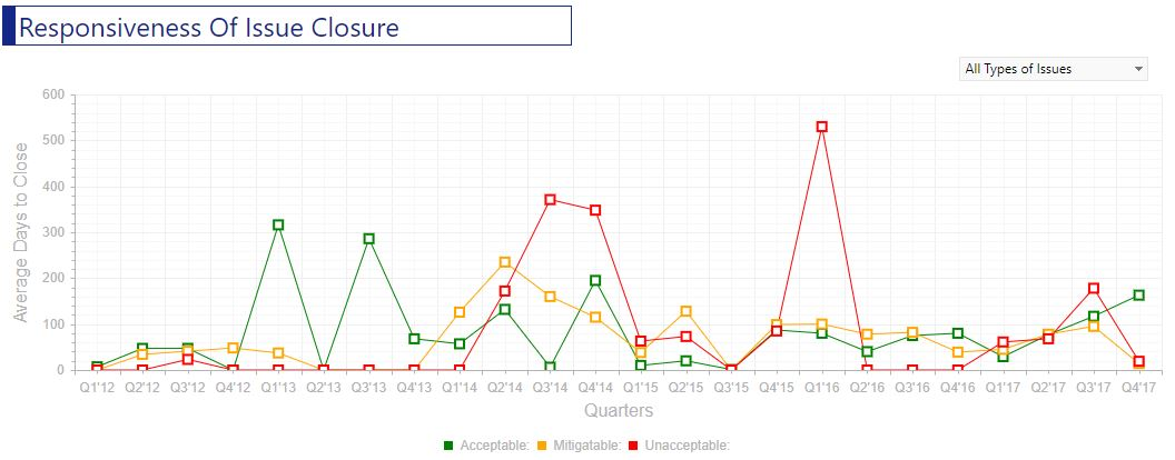 Responsiveness of issue closure chart