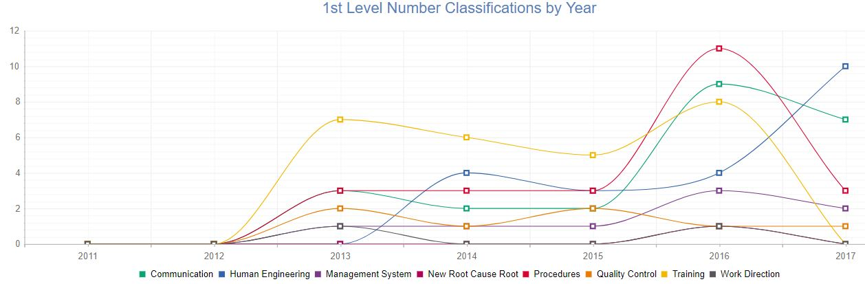 Root Cause Classification Trending Chart