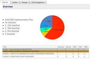 SMS Pro implementation plan manager