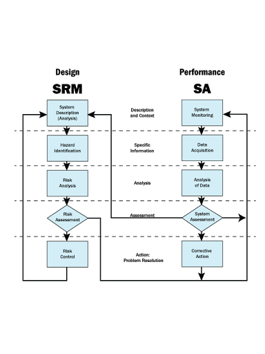 SRM design vs SA performance integration in aviation SMS