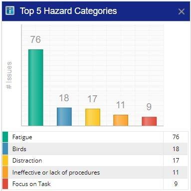 Top 5 Hazard Categories