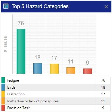 Top 5 Hazard Categories