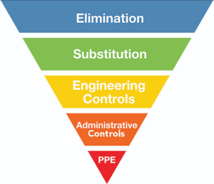 Risk Management Tips for Hierarchy Of Controls