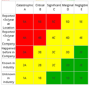 risk Matrix for conducting risk assessments in aviation SMS implementations