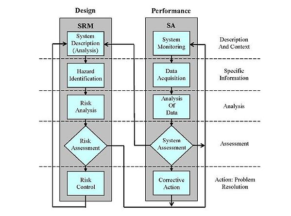 FAA SRM and SA processes diagram