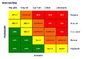 Risk-Matrix in Aviation SMS Software Implementation