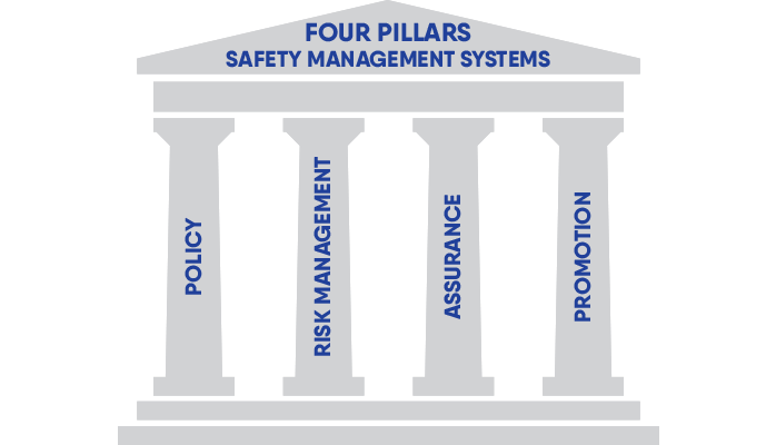 What are four pillars of aviation safety management systems (SMS)