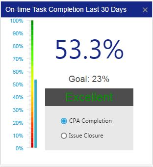 Aviation SMS Chart Ontime Task Completion