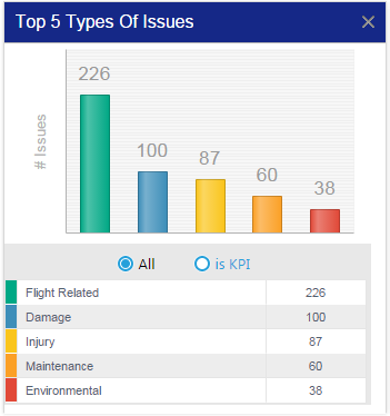 Aviation SMS Pro 5 Top Issues by Type Chart