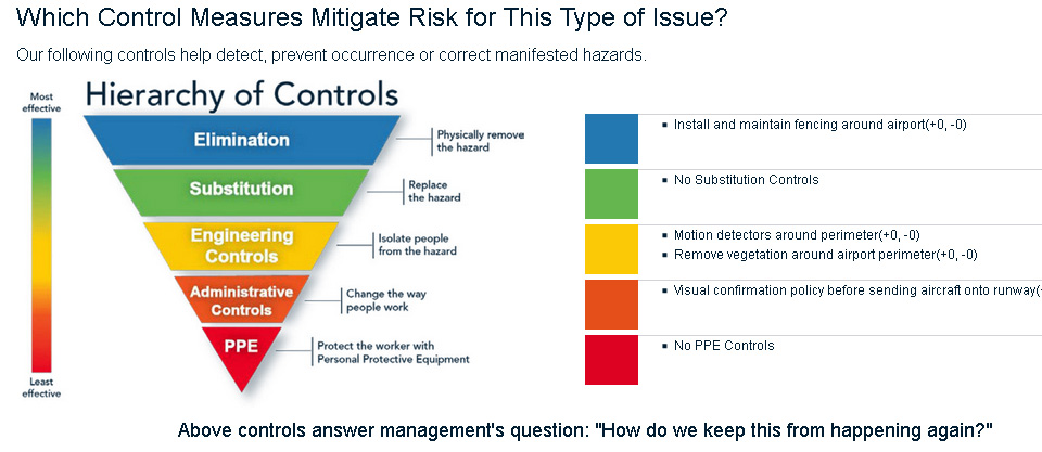 Report for risk control measures in aviation safety management systems (SMS)