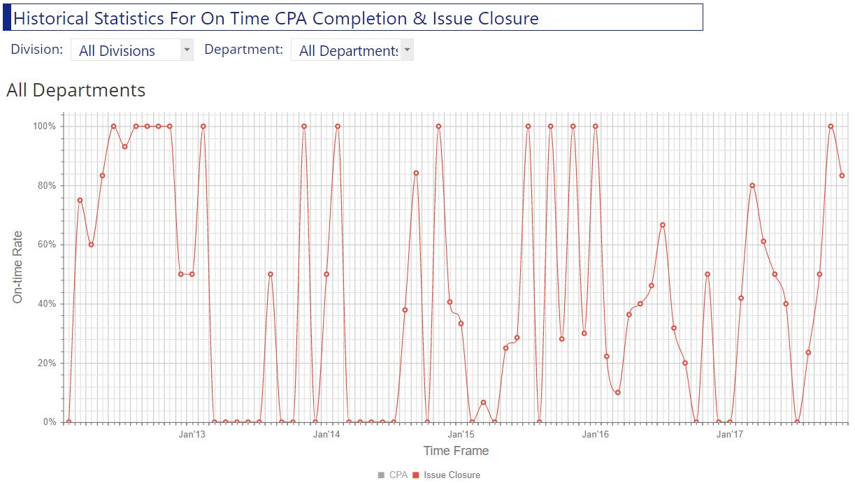 On time issue closure performance chart