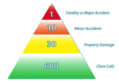 Predicting Accidents 600 close calls