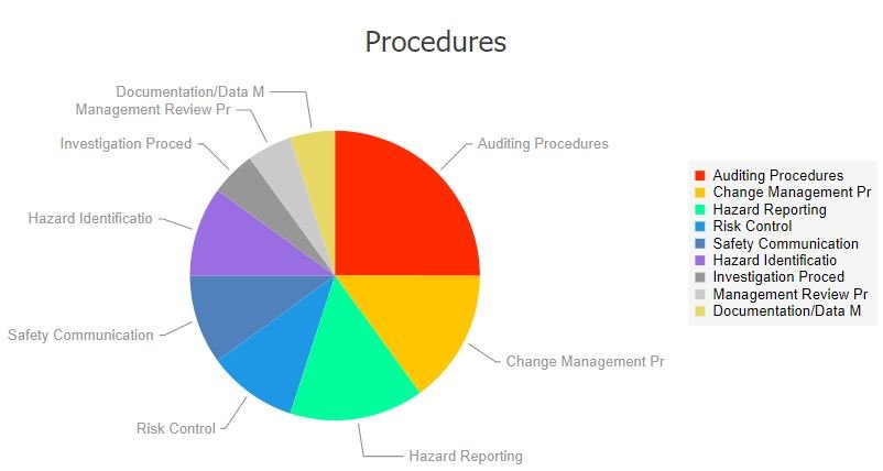 Risk analysis charts showing affected safety procedures with associated issue classifications