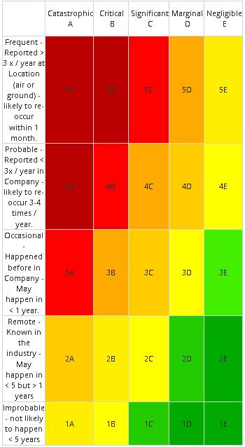 Risk Matrix Six Levels