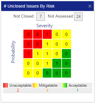 Importance of #Unclosed Issues By Risk Chart