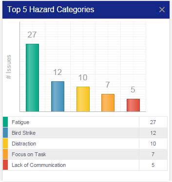 SMS Pro Hazard Risk Analysis Chart