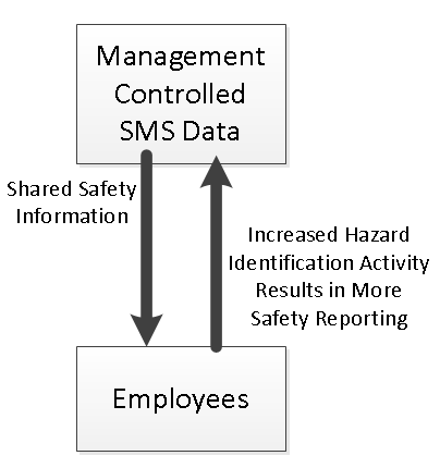 Shared Safety Information