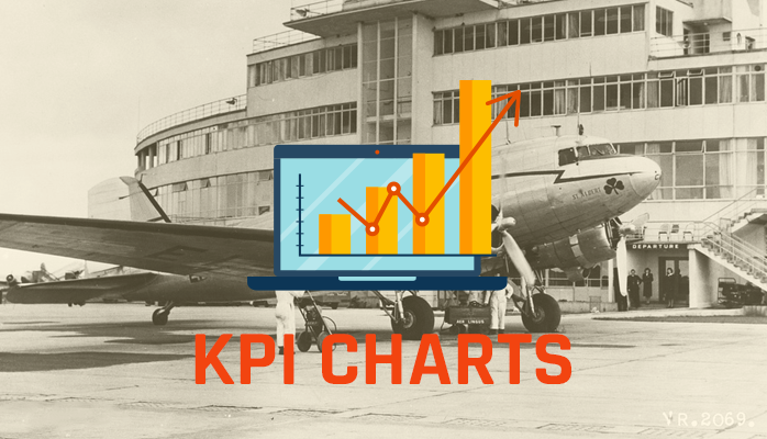 Aviation SMS KPI Charts