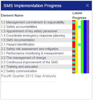 Aviation sms implementation safety chart