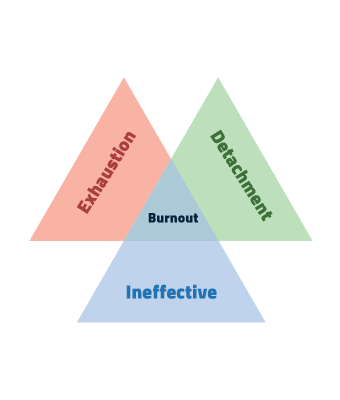 Burnout is a combination of three factors