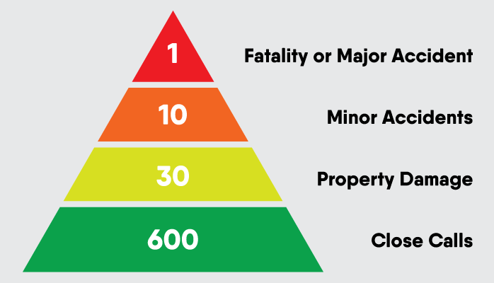 Predicting accident pyramid