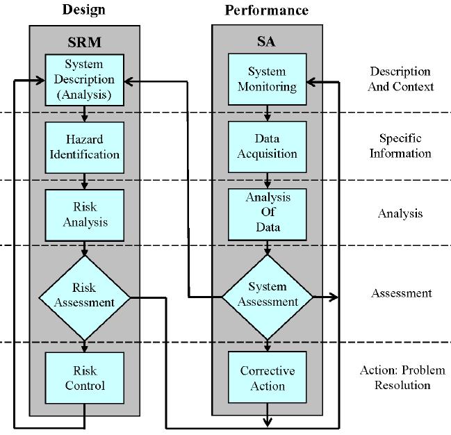SRM and SA Processes